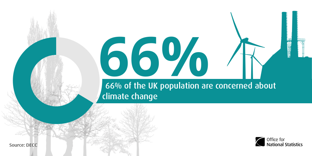 66% of the UK population are concerned about climate change