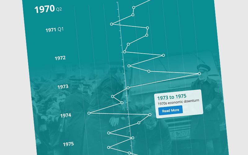 GDP Timeline