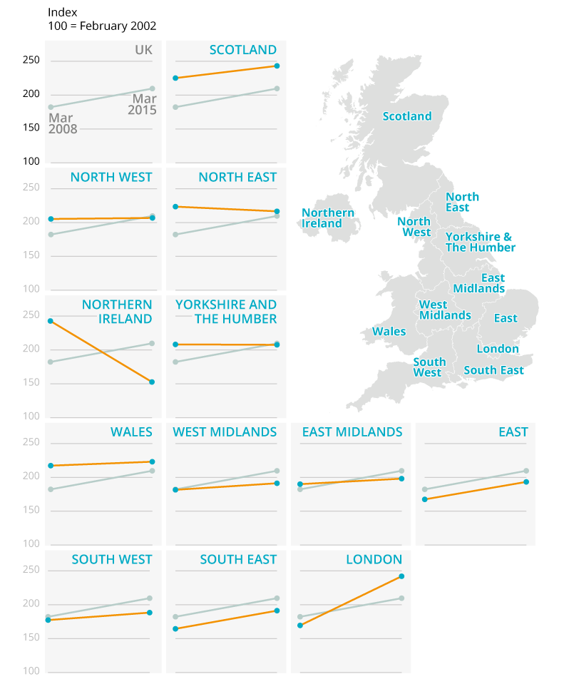 Series of small regional graphs showing change in house prices over time since 2002