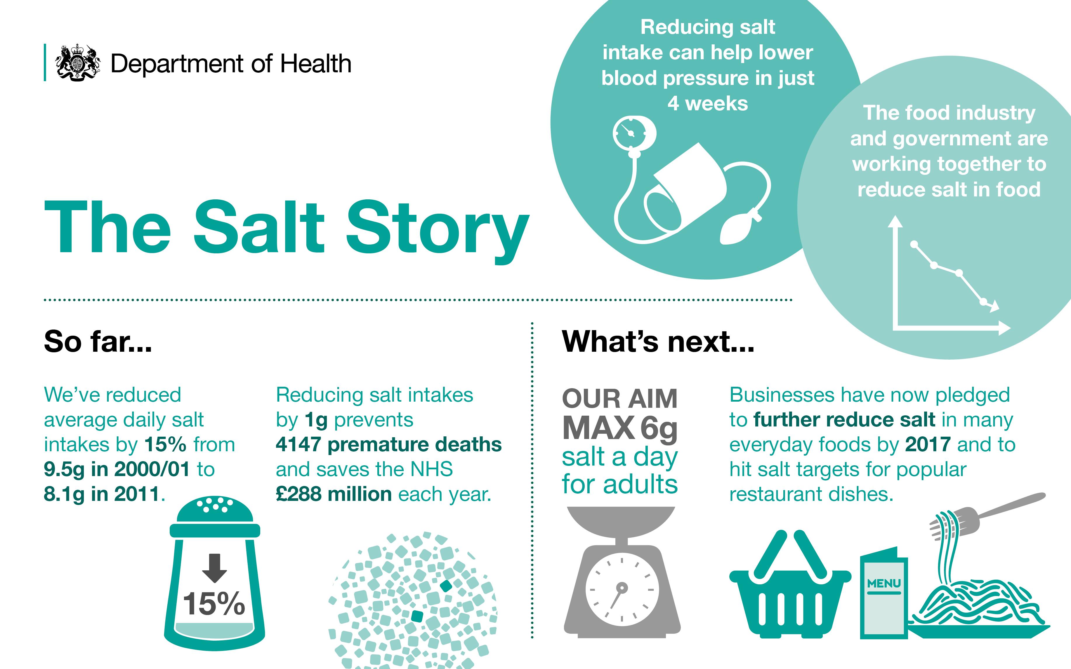 6215_DH_SR_Salt Reduction Infographic_Sept14_v2