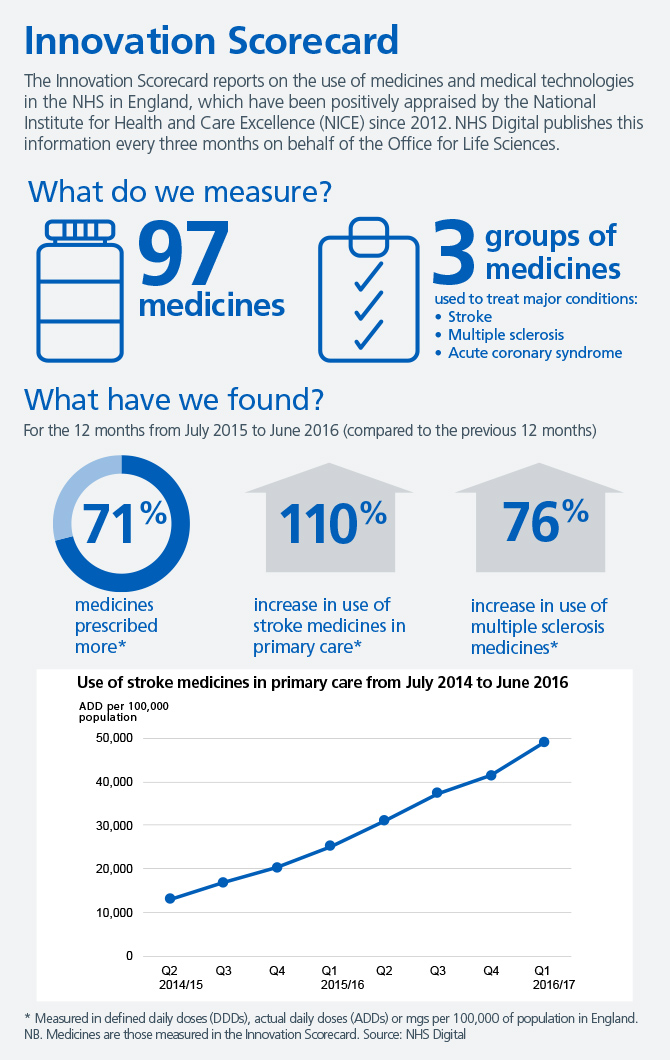 Innovation scorecard infographic Jan 2017