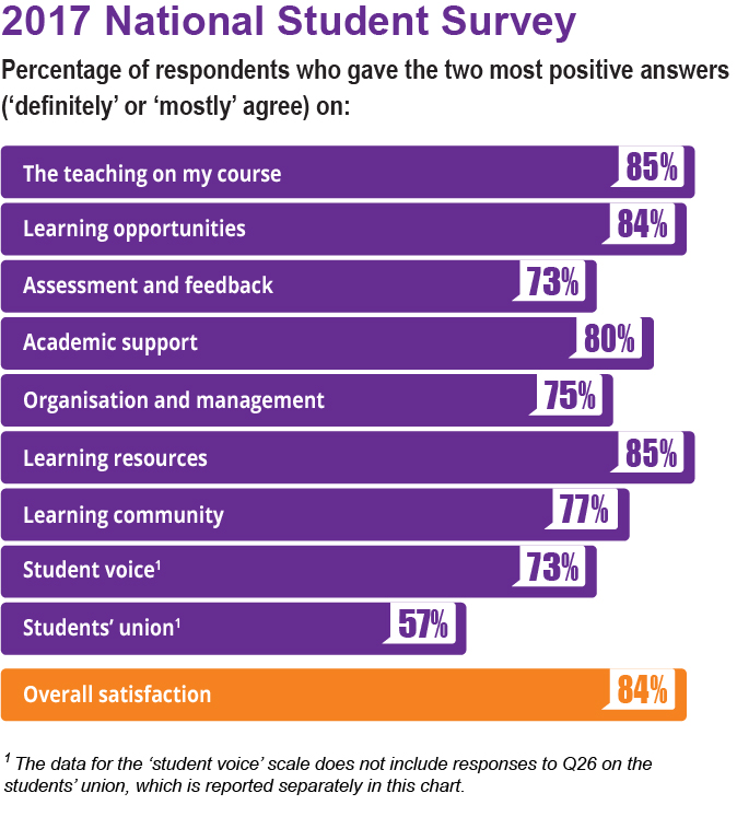 archived content national student survey higher education funding
