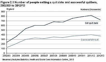 NHS Stop Smoking Services 2012-13