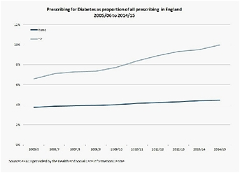 diabetes as proportion of all prescribing in England