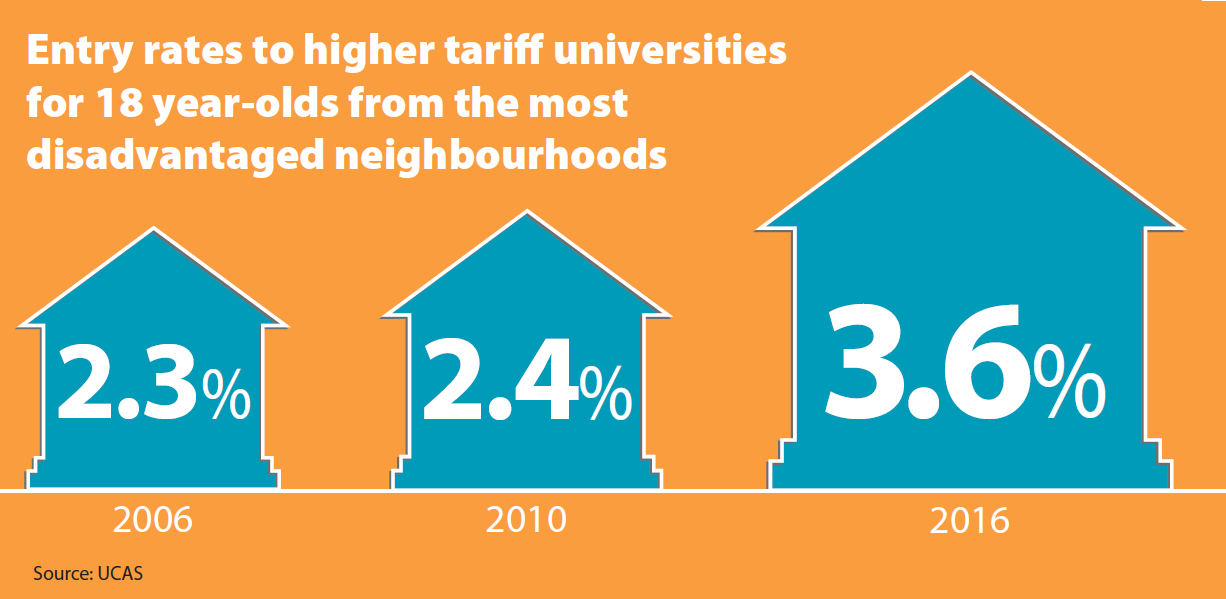 Infographic showing increase in entry rate to high tariff universities from young people from disadvantaged neighbourhoods