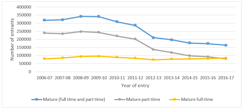 A graph showing that mature entrant numbers have fallen from over 318,000 in 2006-07 to under 163,000 in 2016-17. The graph shows that this trend has been driven by a fall in part-time entry from 239,000 to 84,000, compared to full-time entry which has remained relatively constant at between 73,000 and 97,000 throughout the whole time series.